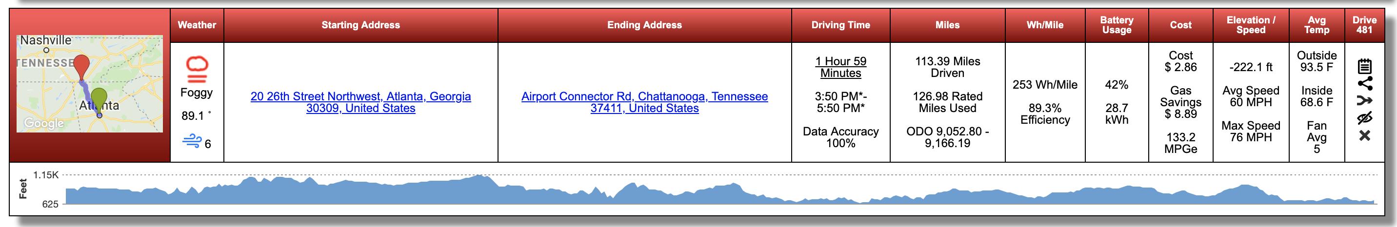 Day 2: Atlanta to Chattanooga
